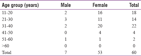 Table 1: Distribution of cases according to age and gender